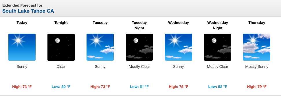 Lake Tahoe weather: Mild conditions to start, then warming temperatures to close out week