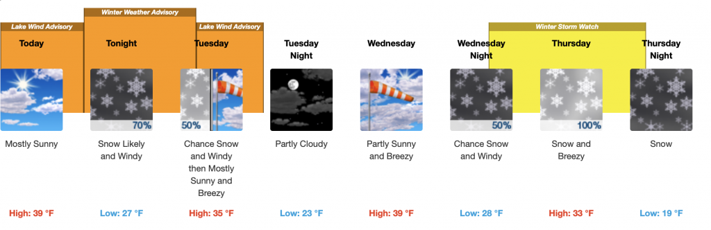 Screen shot from the NWS Reno forecast this week at Lake Tahoe.